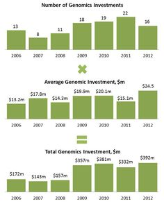 Seqonomics: How bad a year has 2012 actually been for genomics investments?