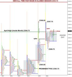 New E-Mini S&P 500 All Time High Made in Globex Session – U.S. Pit Session Flat Futures Market, Android Secret Codes, Mini S, Read News, Bar Chart, All About Time, Profile, Coding, Marketing