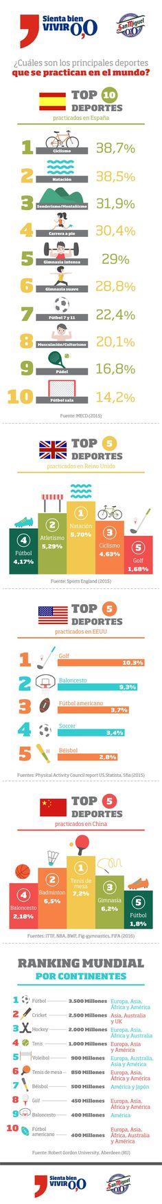 Los deportes más practicados en España y en el mundo Infografia de @ainaragm