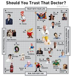 Can You Trust That Doctor?