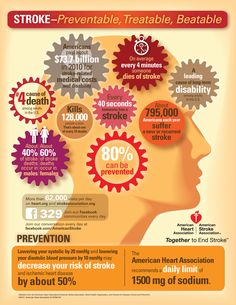 Learn more about your risk for Stroke at www.stroke.org