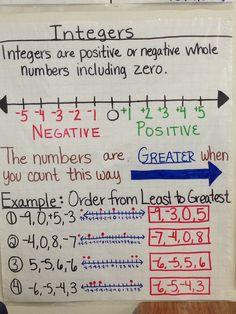 Integer Anchor Chart created by Lauren Kubin - Mathe Ideen 2020 Math Help, Fun Math, Math Games, Learn Math, Math Math, Math Fractions, Gcse Math, Math Tutor, Multiplication
