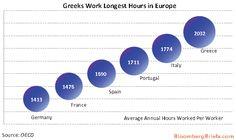 Greeks work the longest hours in Europe.(September 14th 2012)