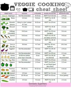 If you can't keep track of the cooking time of every single veggie, this is the chart for you.