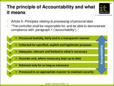 Image result for gdpr accountability