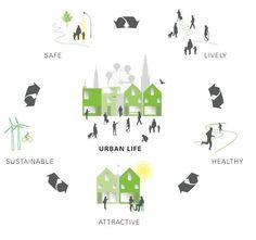 makes great urban life? makes great urban life? makes great urban life? makes great urban life? makes great urban life? Urban Design Concept, Urban Design Diagram, Urban Design Plan, Urbane Analyse, Parque Linear, Masterplan, Urban Intervention, Sustainable City, Concept Architecture