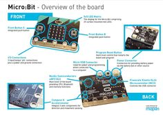 BBC Microbit Teardown - Page 2 of 3  - Micro:Bit Education Electronics Board Schematic  - Buttons Matrix USB Nordic Semiconductors Freescale Kinetis Microcontroller Compass Accellerometer nRF51822 KL26 MCU