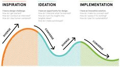 How to apply a design thinking HCD UX or any creative process from scratch Digital Experience Design Medium Game Design, Design Ios, Dashboard Design, Design Thinking Process, Design Process, Systems Thinking, Innovation Strategy, Innovation Design, Innovation Management