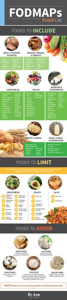 This is a great chart- but completely disagree on allowing any grains at all- there are other gut damaging and inflammatory things in grains besides gluten! --> What are FODMAPs? Are they the key to HEAL IBS? FODMAPs Food List