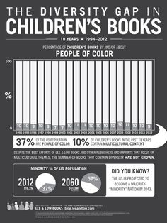 The Diversity Gap in Children's Books