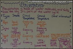 #Precipitation Anchor Chart (Part of Fourth Grade Weather Unit blog post) via All Things Upper Elementary
