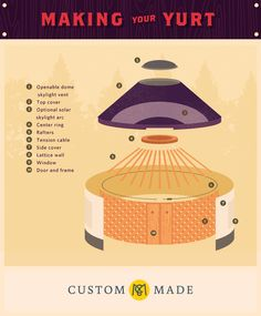 How to make your yurt.