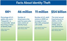 Facts About ID Theft  for more information on ID Theft Protection visit www.IDWatchGuard.com