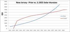 New Jersey Remaining a Leader in Solar Power Solar Energy Companies, Duke Energy, News Highlights, Class Design, New Jersey, Solar Power, Solar Companies, Solar Energy