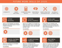 Ryan Jenkins shares an infographic of the 10 most important work skills in 2020 New Media, Getting Things Done, Leadership, Infographic, Entrepreneurship, Real Life, Sign, Twitter, Women