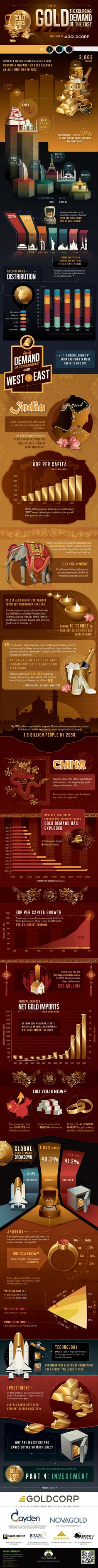 The Gold Series: The Eclipsing Demand of the East (Part 3 of 5) | Visual Capitalist