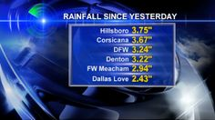 How Much Rain Have We Seen and When It Ends for North Texas « CBS Dallas / Fort Worth