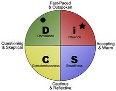 """""""Using personality tests to increase your team chemistry"""" from Coach Dawn Writes Disc Personality Test, Leadership Personality, Property Management, Quotable Quotes, Chemistry, Workplace, Coaching, Wonder Woman, How To Apply"""