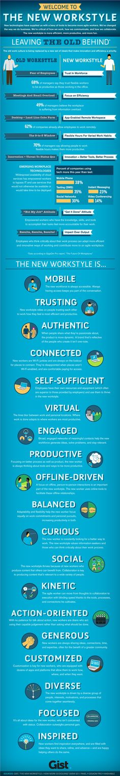 The new work style  #Infographic #Infographic