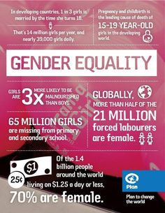 Gender Equality-In developing countries, 1 in 3 girls is married by the time she turns 18. That's 14 million girls per year, and nearly 39,000 girls daily--Pregnancy and childbirth is the leading cause of death of 15-19 year-old girls in the developing world--Girls are 3x more likely to be malnourished than boys--65 million girls are missing from primary and secondary school--[Click on this image to find a short video and analysis exploring the causes of the distorted sex ratio in India]