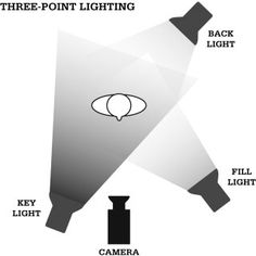 Three Point Production Lighting