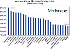 Average Annual Physician Compensation by Specialty Medical Specialties, Healthcare Quotes, Health Care Reform, Medical Billing, Cardiology, Neurology, Psychiatry, Things To Know, Pediatrics
