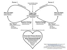 Focused Couples Therapy (EFT) we call this the negative cycle ...