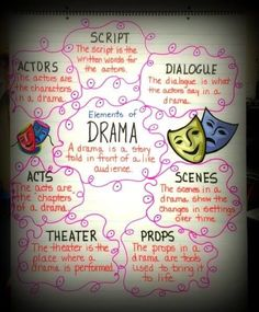 What does human context mean in regards to the elements of drama?