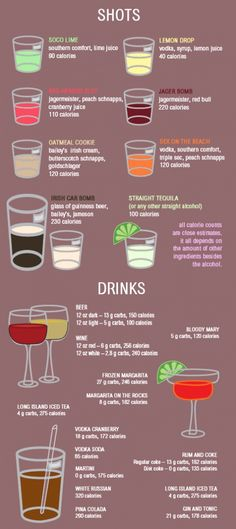 Drink chart that shows calories per drink. Not an actual recipe but pretty good to know haha