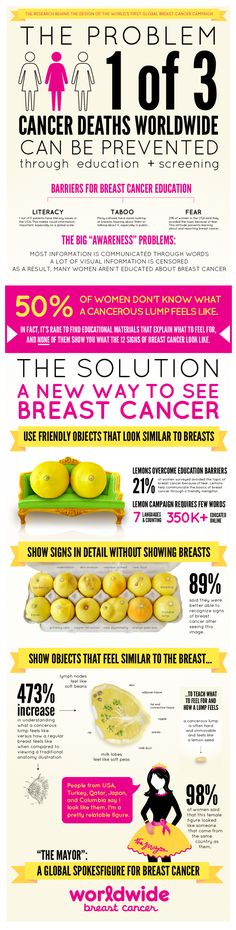 Breast Cancer Infographic, who knew?  worldwidebreastcancer.com