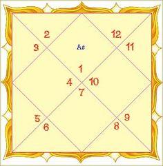 The Importance of Navamsa Kundali -   Navamsha kundli is considered as the most important kundli after the Birth Chart Kundli.