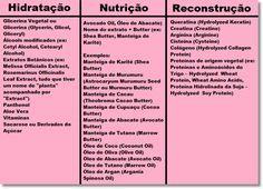 Tabela de produtos - cronograma capilar