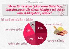 Aber bitte mit Sahne: Die Hälfte der Befragten bevorzugt Eisbecher mit Schlagobers