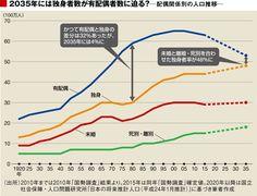 2035年「人口の5割が独身」時代がやってくる | ソロモンの時代―結婚しない人々の実像― | 東洋経済オンライン | 経済ニュースの新基準