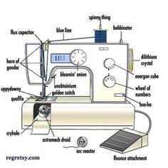 Sewing Machine Parts, Labeled