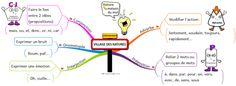 CM : Carte mentale Nature des mots et Participe passé - Site de stylo-rouge-et-crayon-gris !