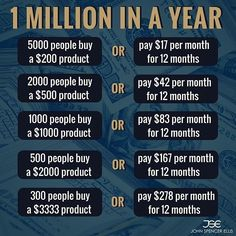 How to make 1 million dollars in one year, make your first million dollars, millionaire motivation, how to become a millionaire, grow your business to 1 million dollars FREE Method! - Make Money Easily with Amazing Software.Click the Pic for Fast Access Business Money, Business Planning, Business Ideas, Business Opportunities, Finance Business, Business Education, Business Inspiration, Inspiration Quotes, Online Business