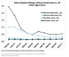 Fox: Distorting the stats on police killings of black people, again ...