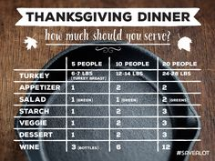 Hosting Thanksgiving this coming weekend? Use this infographic to figure out how much food to make.