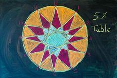 Richmond Waldorf Chalkboard Lesson | Flickr - Photo Sharing!