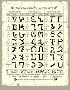 'The Enochian Alphabet ' Of Dr. John Dee.