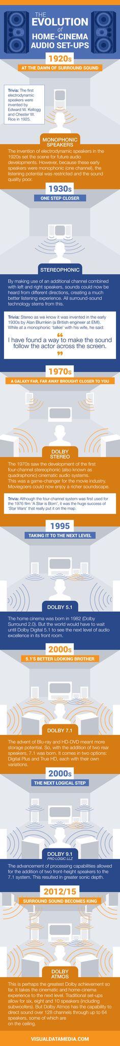 The Evolution of Home-Cinema Audio Set-ups #Infographic #Entertainment #Technology