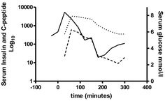 hypoglycemia case study