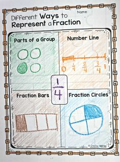 Fractions Printables Games and Posters - Mathe Ideen 2020 3rd Grade Fractions, Teaching Fractions, Fourth Grade Math, Second Grade Math, Math Fractions, Teaching Math, Equivalent Fractions, Grade 3, Dividing Fractions