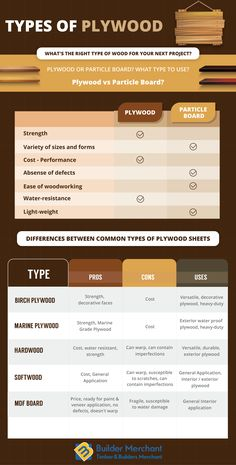 If you want to know complete information about the types of #Plywood and difference between common type of #PlywoodSheets then check out here.
