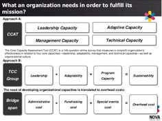 Leadership Capacity Adaptive Capacity The Core Capacity Assessment Tool (CCAT) is a 146-question online survey that measur... Capacity Building, Education Reform, Non Profit, Online Survey, Leadership, Investing, Management, Organization, Organisation