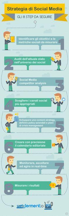 Social media strategy: gli 8 step da seguire via @webinfermento #socialmedia #socialmediastrategy