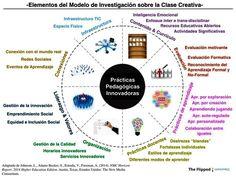 Prácticas pedagógicas innovadoras. Aprendizaje disruptivo.