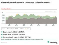 Electricity Production in Germany - FraunhoferISE_2012-January