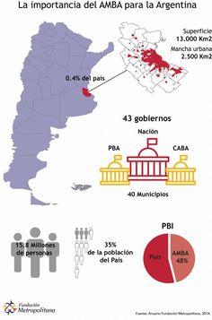 EL AMBA, PIEZA CLAVE PARA EL DESARROLLO DE ARGENTINA  Buenos Aires Metropolitana es la región socioeconómica más grande de la Argentina, sin cuyo desarrollo será muy difícil el crecimiento del resto de las regiones.   La Fundación Metropolitana llevó a cabo un informe en donde explica por qué el Área Metropolitana de Buenos Aires (AMBA) presenta una serie de particularidades estadísticas de la región que representa el 35 por ciento de la población.  Más info: http://ly.cpau.org/2n8rNTv